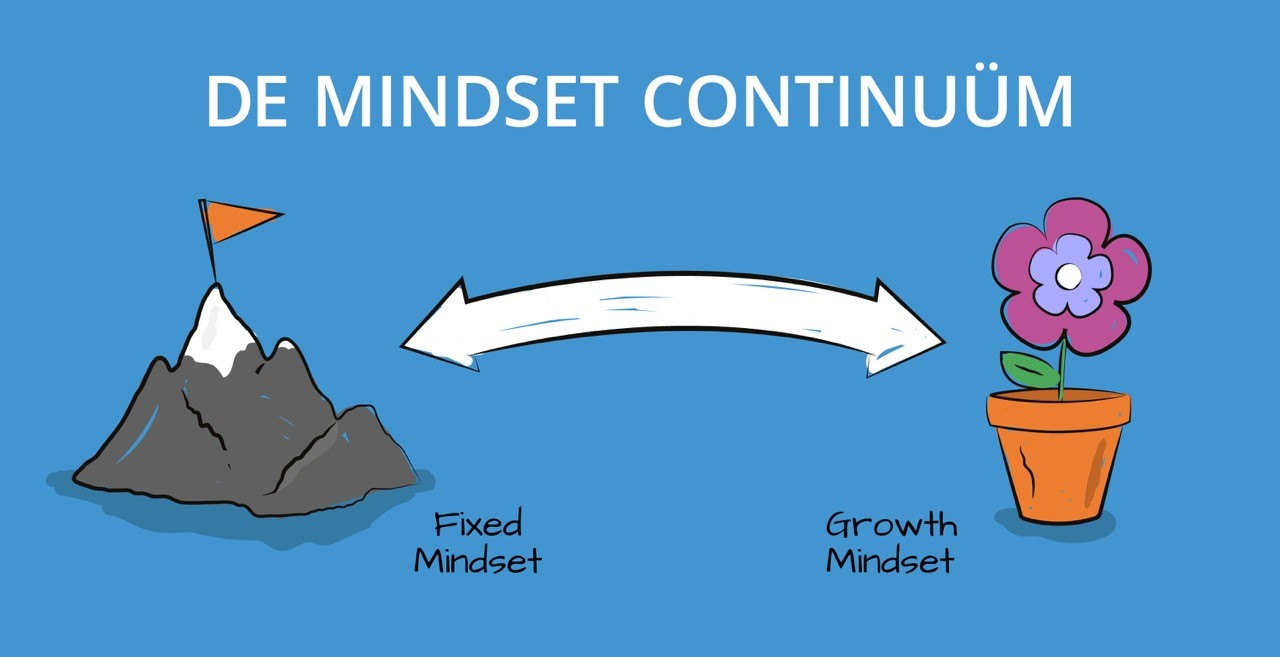Growth mindset versus de fixed mindset